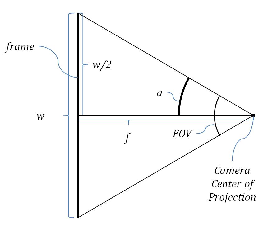 focal length and calibration - OpenCV Q&A Forum