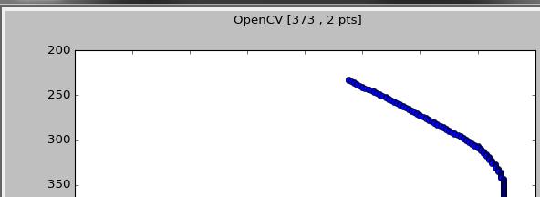 cubic spline interpolation on contour points - OpenCV Q&A Forum