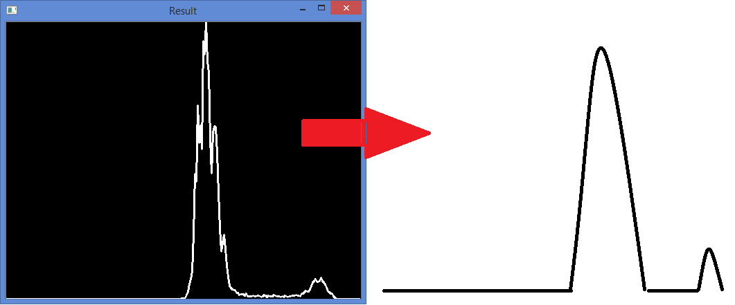 Redrawing the grayscale histogram to have more normalize