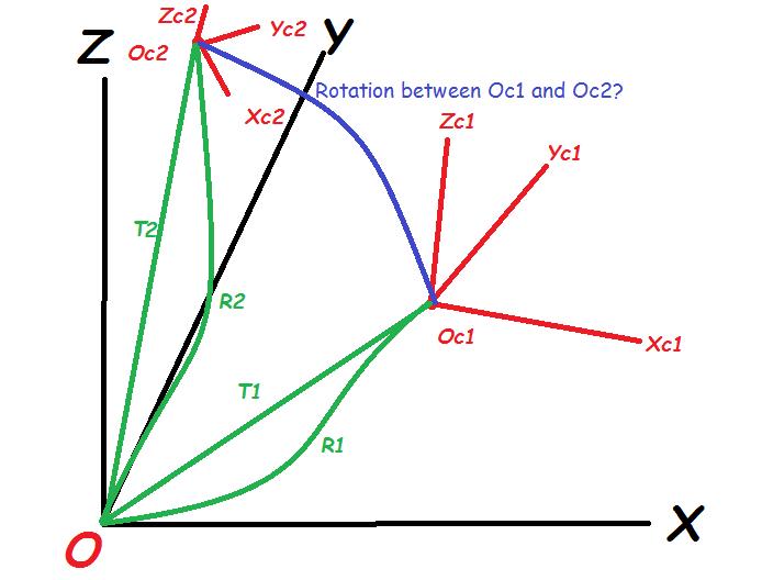 3D rotation matrix between 2 axis - OpenCV Q&A Forum