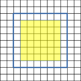 Convolution of ROI using as border the pixels outside the