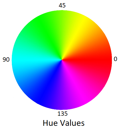 Select HSV Hue from -30 to 30 in Python? - OpenCV Q&A Forum