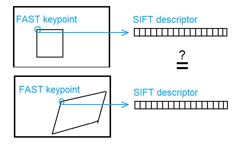 How are SiftDescriptorExtractor and SiftFeatureDetector implemented