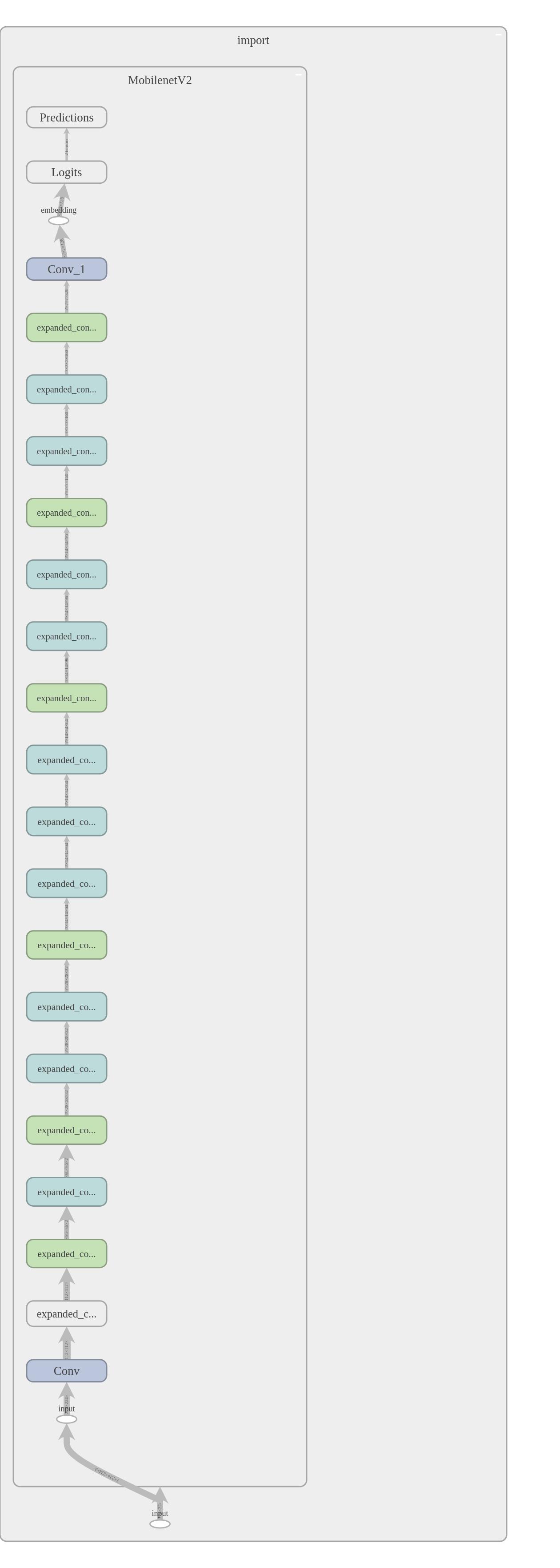 unable to load Tensorflow DNN models based on mobilenet_v2